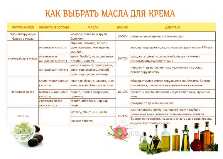 Как выбрать масла для лица