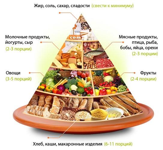 принципы рационального сбалансированного питания