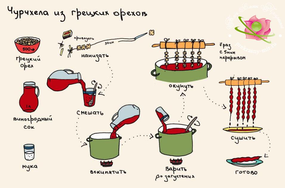 как приготовить чурчхелу рецепт