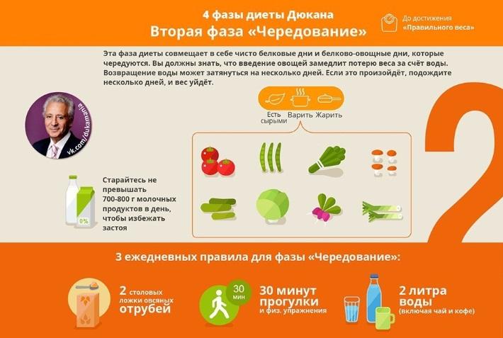 Таблица диета Дюкана Круиз