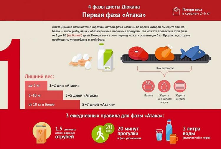 Таблица. Этап Атака диеты по Дюкану