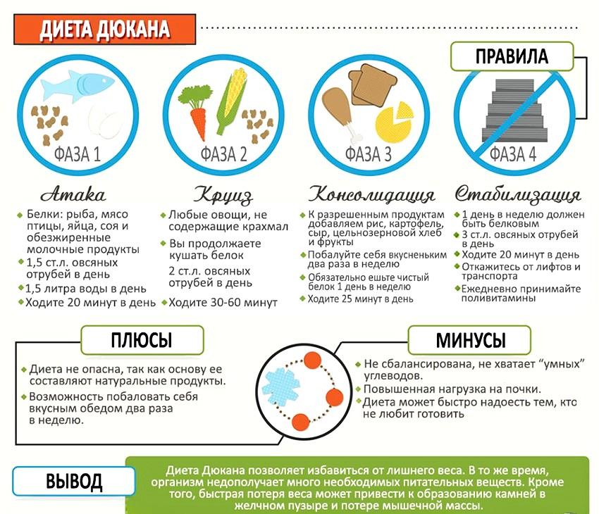 основные этапы по диете Дюкана