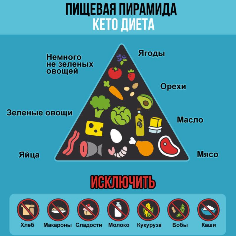 Кето диета: таблица меню