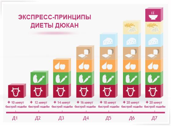 Таблица. Экспресс диета по Дюкану
