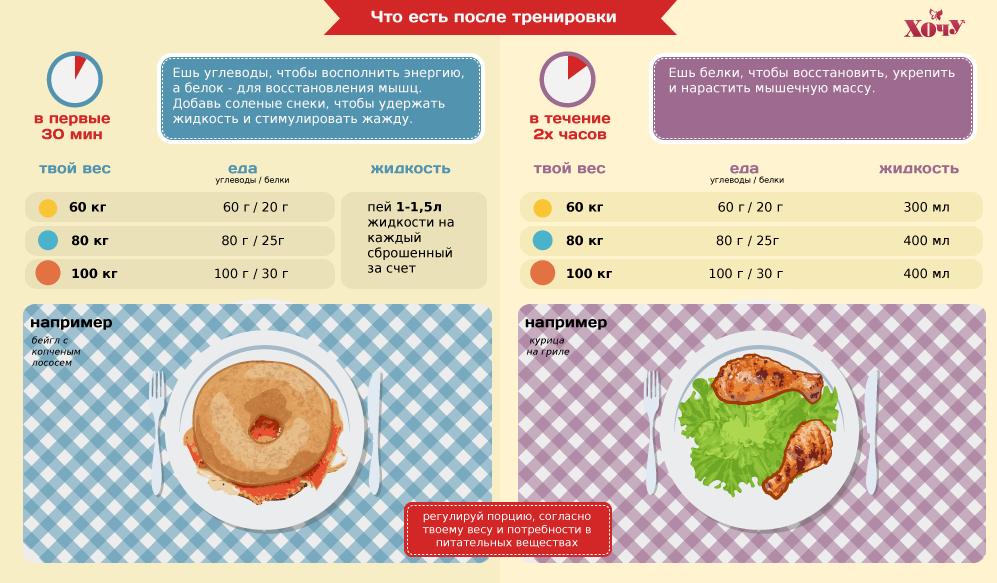 Что поесть перед тренировкой для похудения