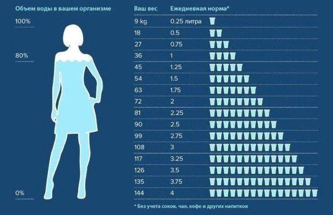 Таблица: сколько нужно пить воды в день
